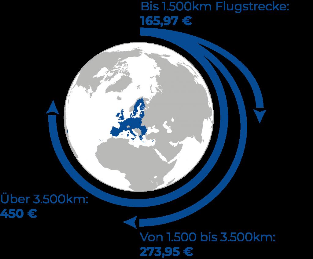 Höhe der Flugentschädigung - alte Flüge
